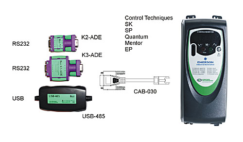 Emerson / Control Techniques Drive RJ45 Interfacing 1