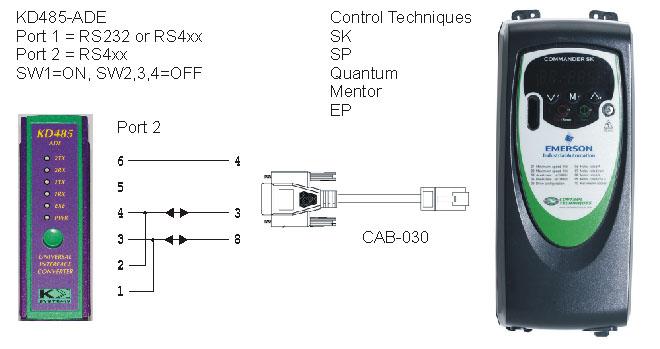 Emerson / Control Techniques Drive RJ45 Interfacing